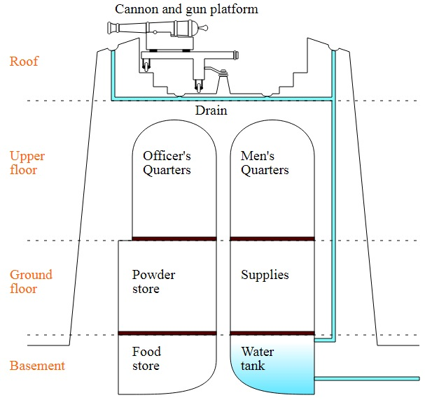 Martello tower diagram